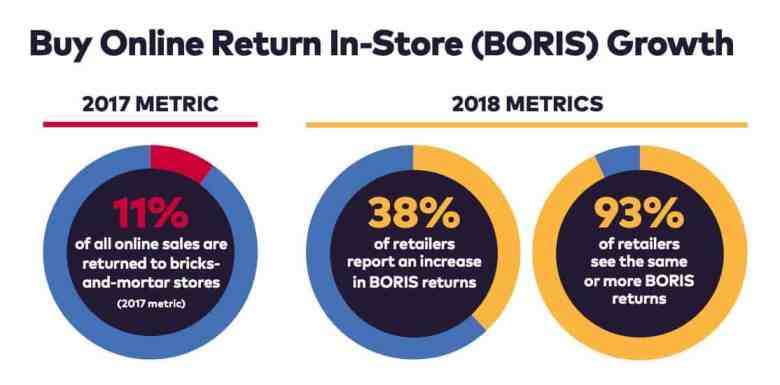 Infographic showing increase in omnichannel returns for eCommerce