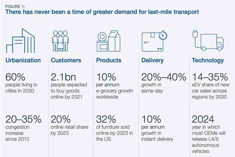 Infographic showing main causes of increases in last-mile delivery