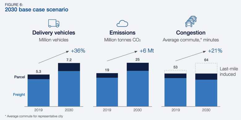 Graph showing increases in Vehicles, Emissions and Congestion due to eCommerce