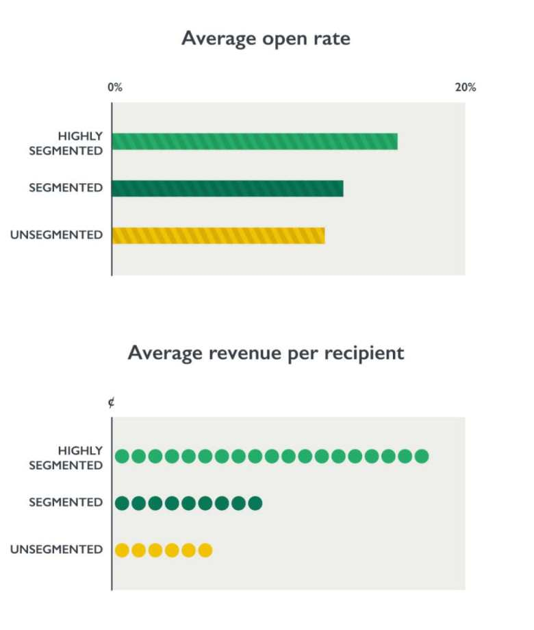 Open rate and revenue of segmented vs non-segmented emails