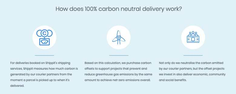 How does Shippit Carbon Neutral Delivery work?