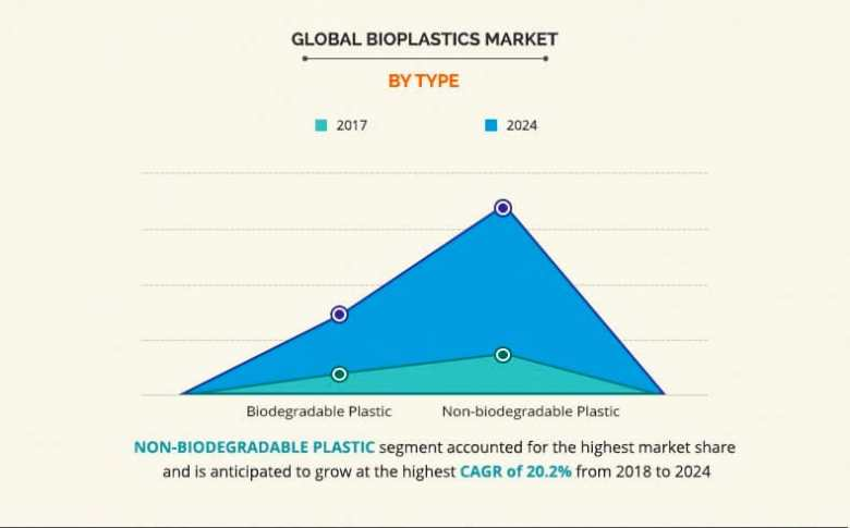 Plastic vs Compostable Packaging- Global Bioplastic Market