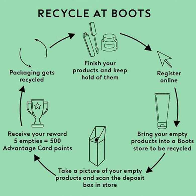 Boots Packaging Recycling Loyalty Scheme- How does it work?