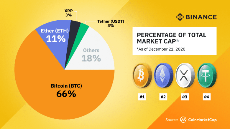 Future of Online Payments- Crypto Market Share