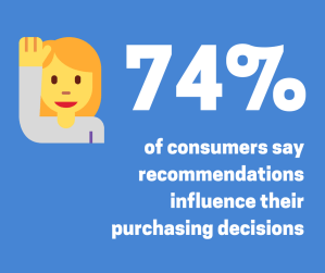 74% of consumers trust recommendations