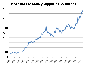 Chart4 This Is the First Time In History that All Central Banks Have Printed Money at the Same Time ... And Theyre Failing Miserably