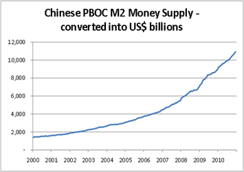 Chart5 This Is the First Time In History that All Central Banks Have Printed Money at the Same Time ... And Theyre Failing Miserably