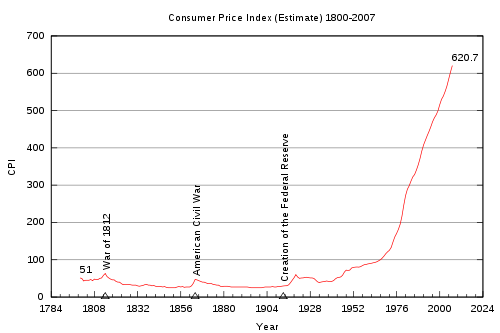 19 Reasons Why The Federal Reserve Is At The Heart Of Our Economic Problems  Inflation
