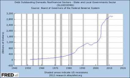 State And Local Government Debt