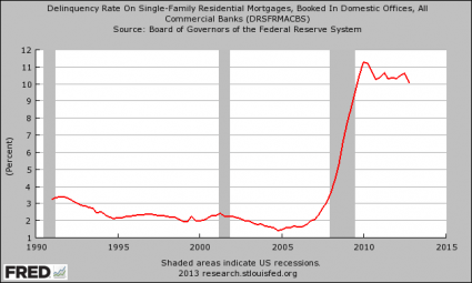 https://i0.wp.com/theeconomiccollapseblog.com/wp-content/uploads/2013/05/Delinquency-Rate-On-Residential-Mortgages-425x255.png