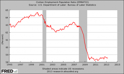 https://i0.wp.com/theeconomiccollapseblog.com/wp-content/uploads/2013/05/Employment-Population-Ratio-20131-425x255.png