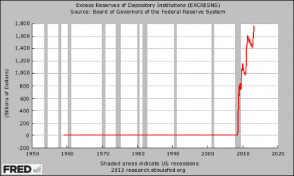 Excess Reserves Parked At The Federal Reserve