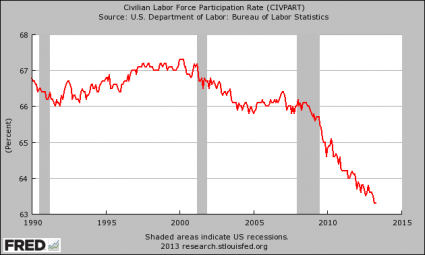 https://i0.wp.com/theeconomiccollapseblog.com/wp-content/uploads/2013/05/Labor-Force-Participation-Rate-425x255.png