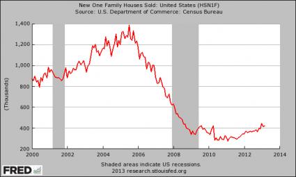 https://i0.wp.com/theeconomiccollapseblog.com/wp-content/uploads/2013/05/New-Homes-Sold-425x255.png