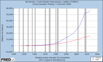 Total Debt Growth vs. GDP Growth