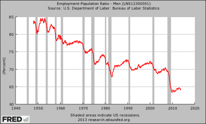 Employment-Population Ratio Men