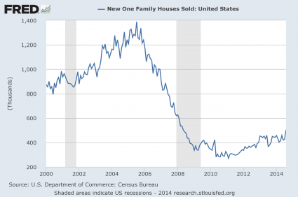 New Home Sales 2014