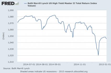 High Yield Debt 2015