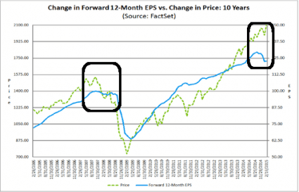 5 Charts Which Show That The Next Economic Crash Is Dead Ahead Change In 12 Month EPS 425x273