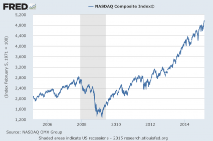 NASDAQ since 2005