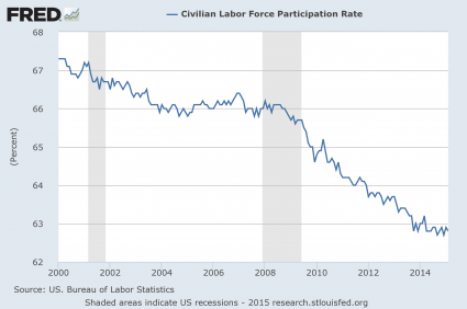 Presentation Labor Force Participation Rate