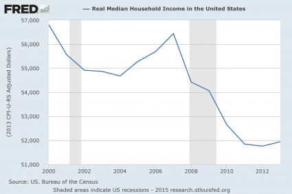 Presentation Real Median Household Income