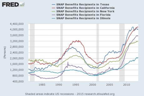 Food Stamp Recipients - Economic Policy Journal