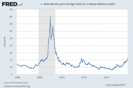 Yield On CCC Bonds - Chart from Federal Reserve