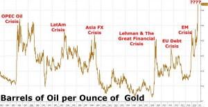 Barrels Of Oil Per Ounce Of Gold