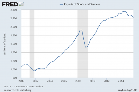 Exports Of Goods And Services - Public Domain