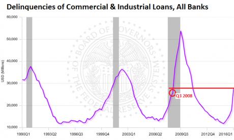 Delinquencies-commercial-industrial-loans-2016-q1