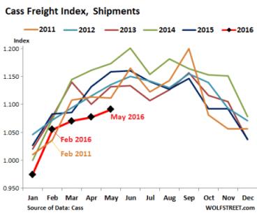 Cass Freight Index - Wolfstreet