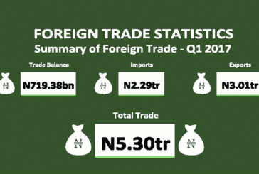 Nigeria's foreign trade balance improves