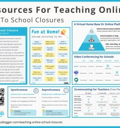 Resources For Teaching Online Due To School Closures – The Edublogger [ 1508 x 1920 Pixel ]