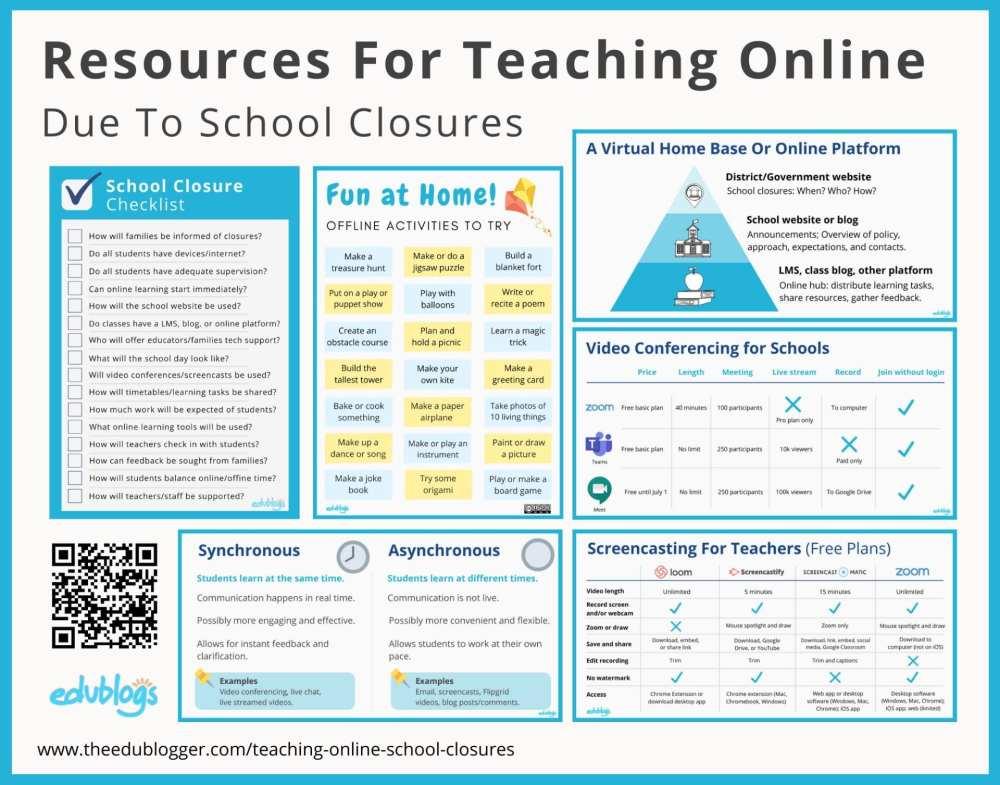 medium resolution of Resources For Teaching Online Due To School Closures – The Edublogger