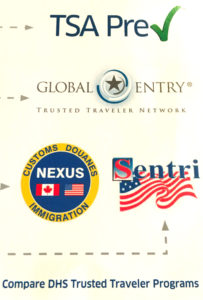 TSA graphic, TSA Precheck, Global Entry, Known Traveler Number:, www.theeducationaltourist.com
