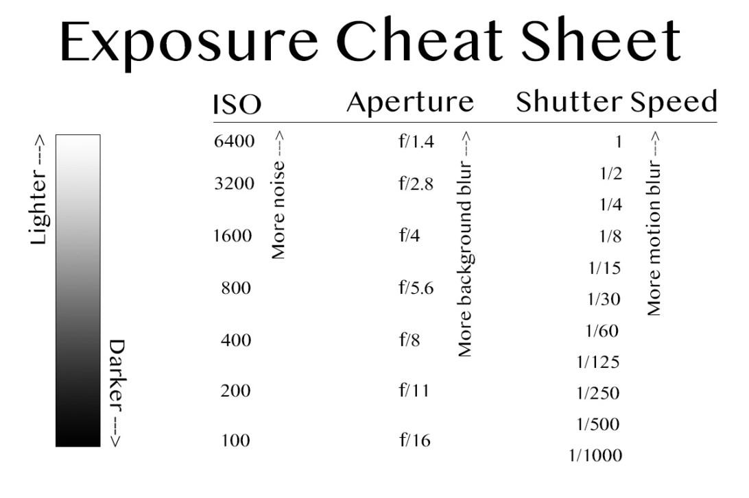 Exposure Cheat Sheet