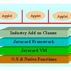 Jvm Architecture In Java With Diagram Strat Wiring Blender Pot Card Technology