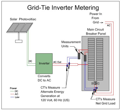 Basic Electrical Wiring Diagrams Lights Series Grid Tied Inverters Micro Vs String For A Solar Array