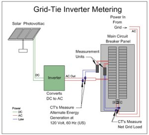 Grid Tied Inverters: Micro vs String for a Solar Array « Inverters & Controllers « The Electric