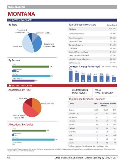 defense spending Montana-page-001