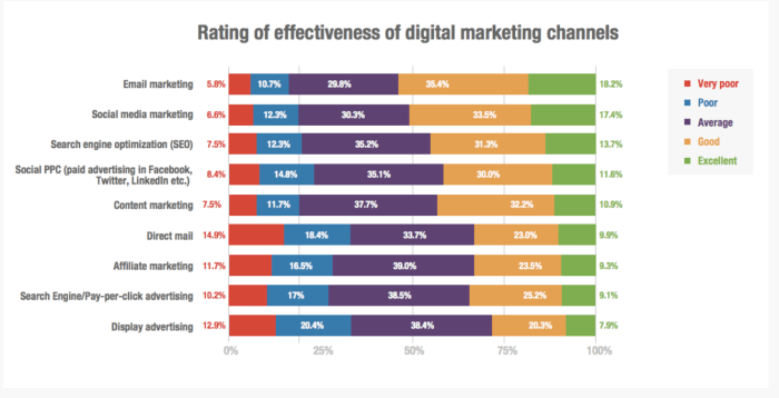 Email marketing has one of the highest ROI's of all online marketing channels.