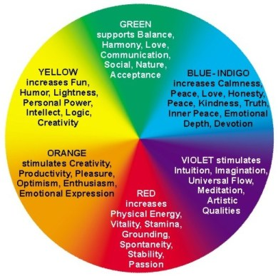 color therapy wheel