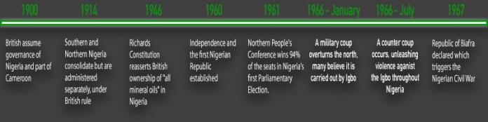 biafra genocide timeline