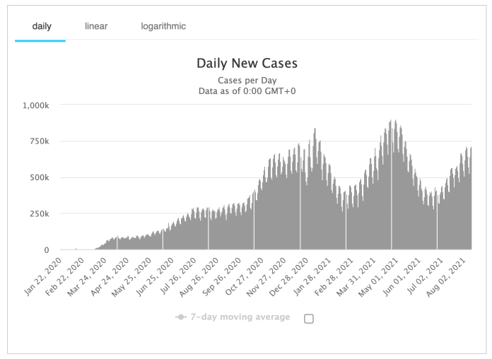 global daily new cases