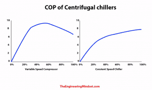 chiller efficiency vsd and constant speed