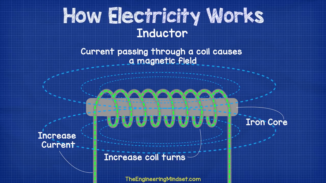 Basic Electromagnetism And Electromagnetic Induction Electronics