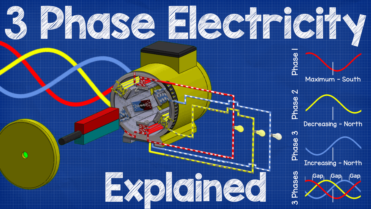 hight resolution of three phase electricity explained