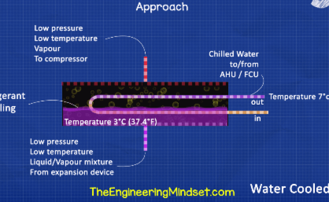 Approach Temperature The Engineering Mindset