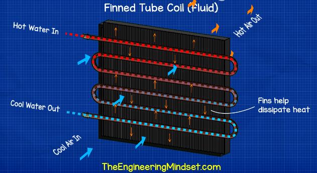 Finned tube coil heat exchanger